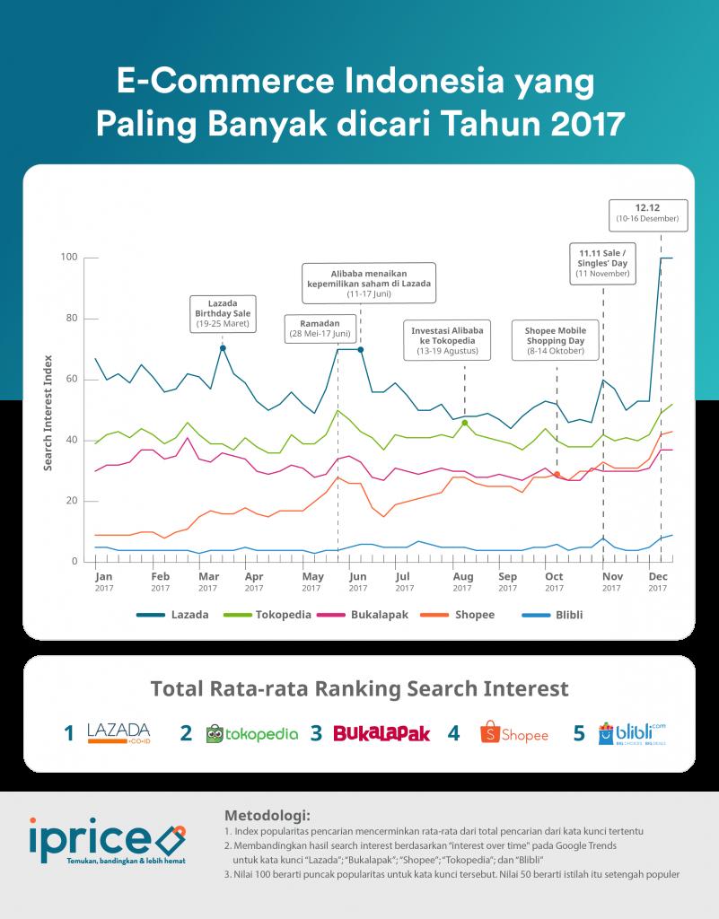 ecommerce Indonesa yang paling banyak dicari