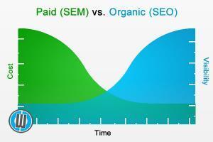 belajar SEO untuk menurunkan biaya akuisisi customer