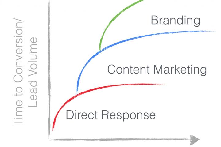 prioritas digital marketing untuk bisnis