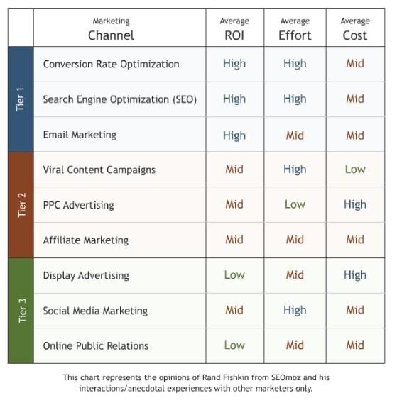 prioritas pemasaran online - digital marketing