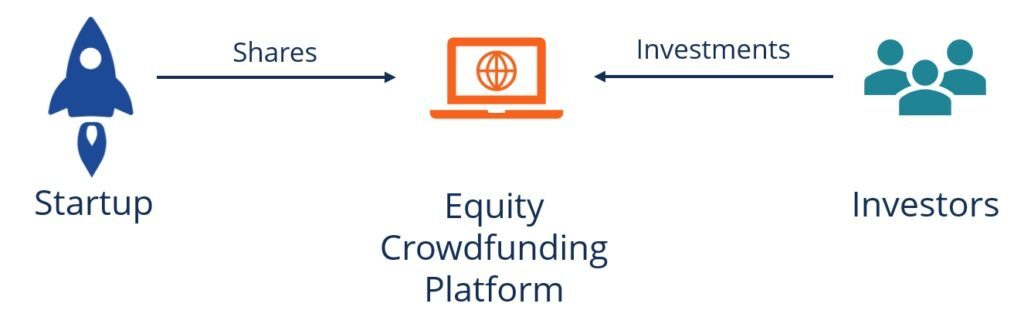 equity crowdfunding di Indonesia